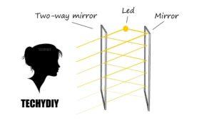 Infinity Mirror How it Works