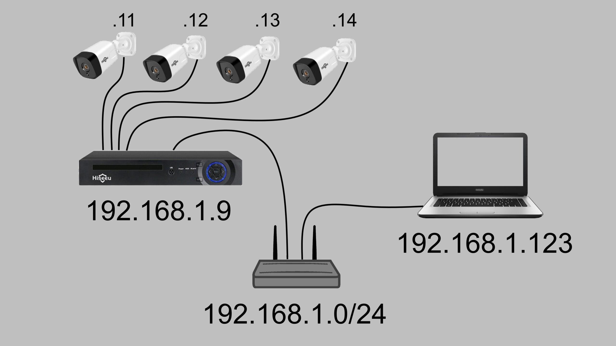 Hisseu 5MP IP POE Security Camera Wiring